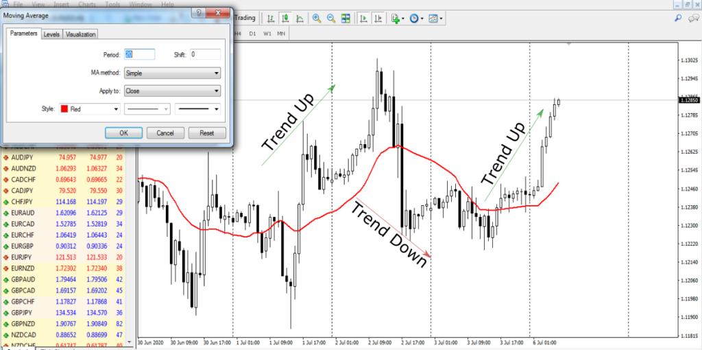Memasang 1 Garis MA di Chart MT 4