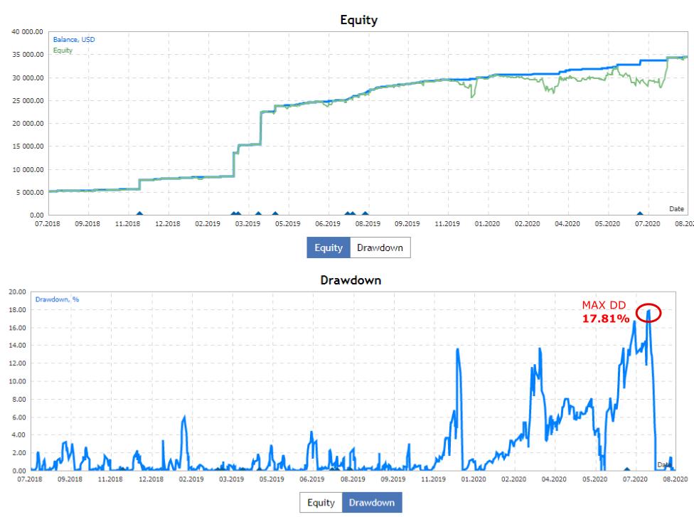 Equity VS Drawdown - Blackwave California - Gary Comey